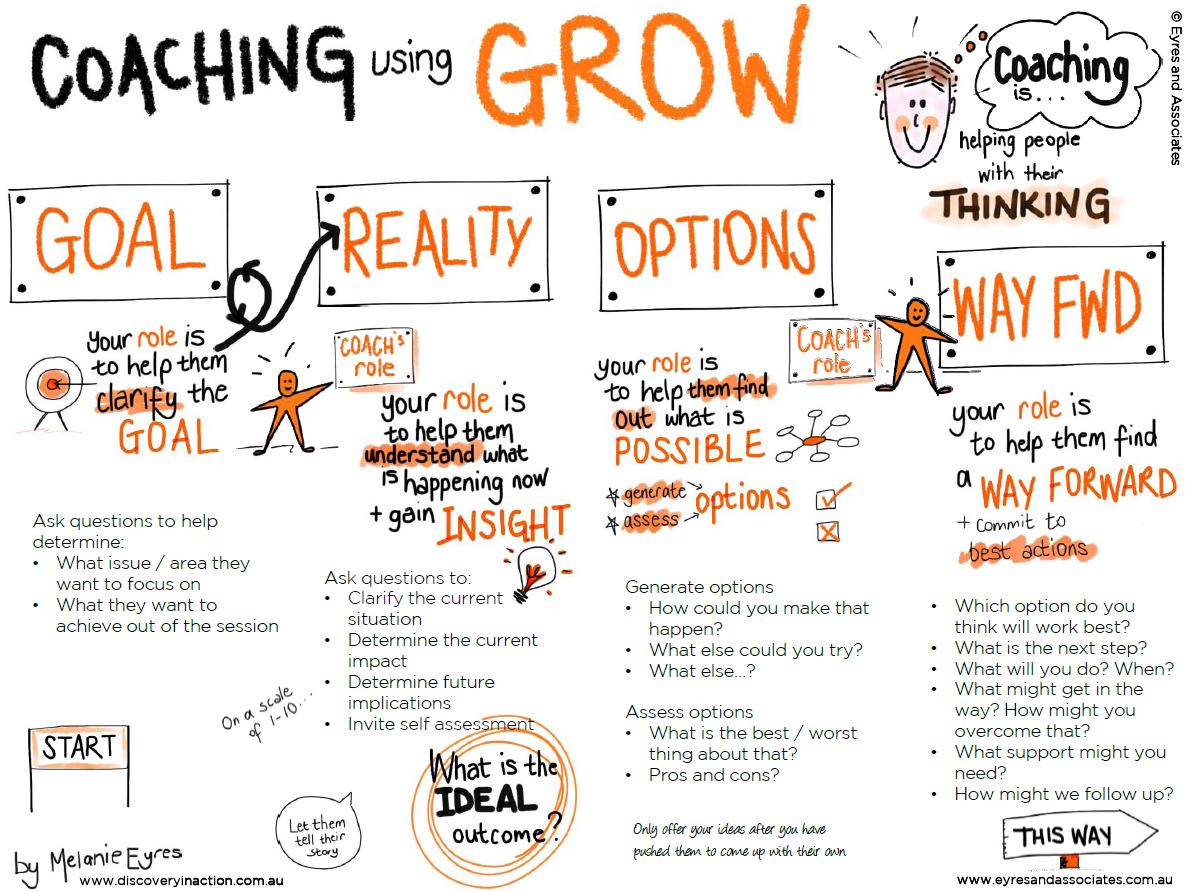 Grow coaching modelo grow metodo grown ferramenta de for Grow coaching template